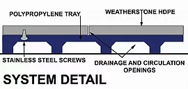 Composite Deck Tile System Detail